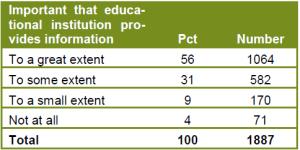 Sprøsmål til studentene om utdanningsinstitusjonenes veiledning