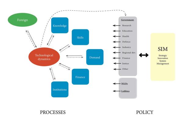 Strategisk innovation systems managment (SIM), etter Jan Fagerberg
