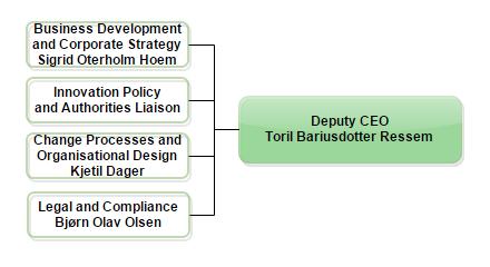 Deputy CEO