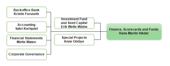 Finance, Scorecards and Funds