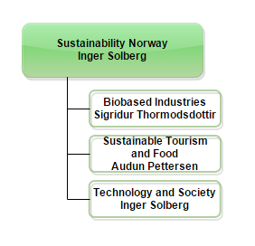 Sustainability Norway