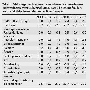Figur 1 Virkninger petroleumsinvesteringer