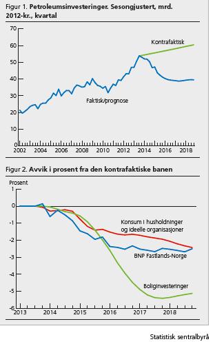 Figur 2 Petroleumsinvesteringene