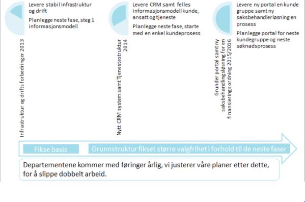 Innovasjon Norges IT-arbeid de siste tre årene