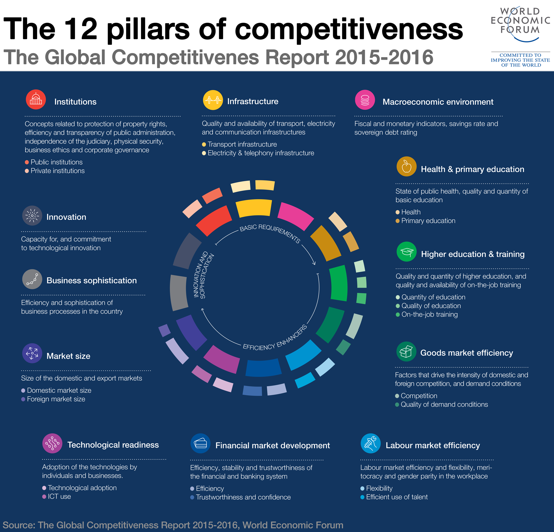 The Global Competitiveness Report 2015 2016