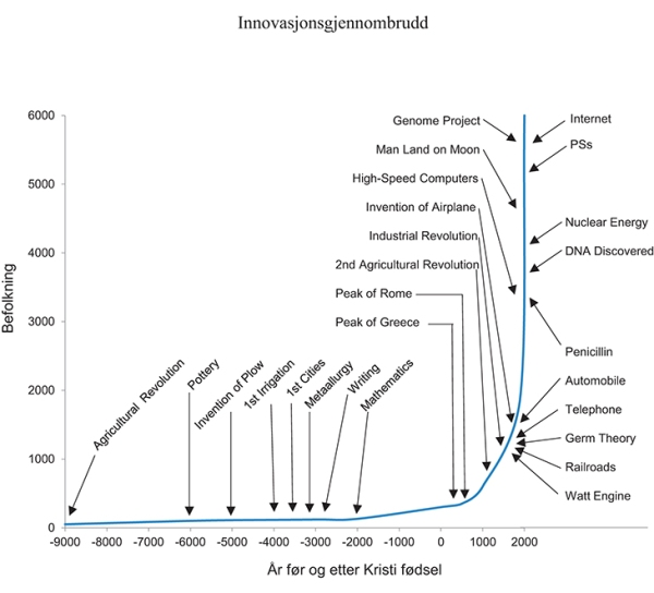 Kilde: NOU 2015: Produktivitet – grunnlag for vekst og velferd.