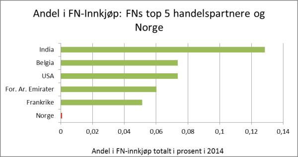 top5_FN_innkjøp