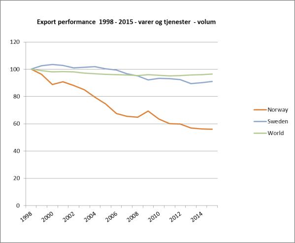 exportperformance1