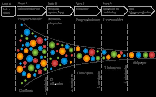 Figur som viser utvelgelsesprosessen