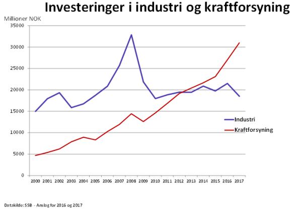 Figur med investeringer i industrien